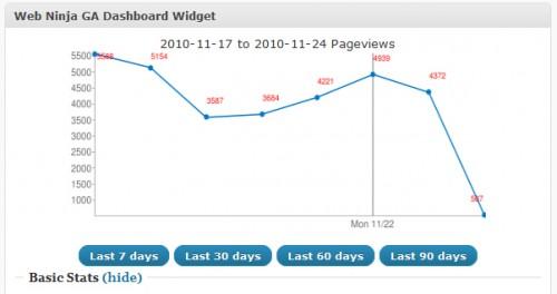 Web Ninja Google Analytics